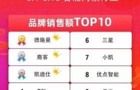 618大促全部官方榜单解读 智能锁激战谁是最大赢家?