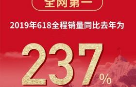 """天猫京东双平台第一 德施曼""""618""""蝉联3连冠"""