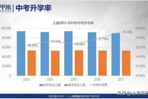 幸福里上海房产专题:如何将家庭置业与孩子教育路径更好结合?