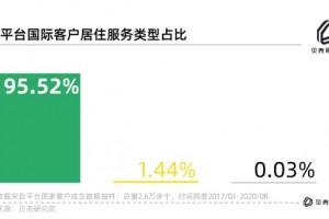 链家发布国际客户居住服务报告:外国人在华以租房为主 上海住房支出最高